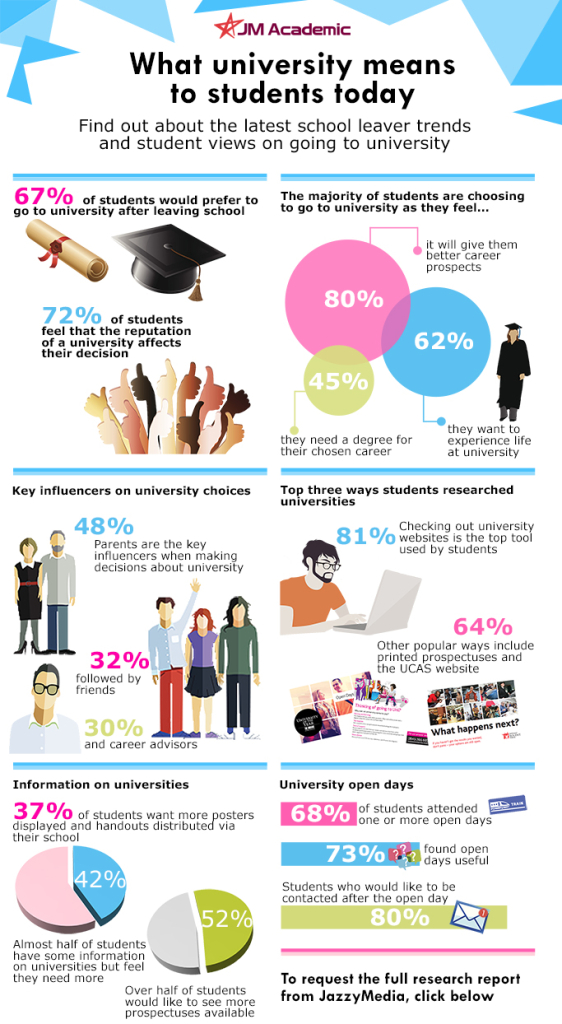 School Leaver Research Infographic