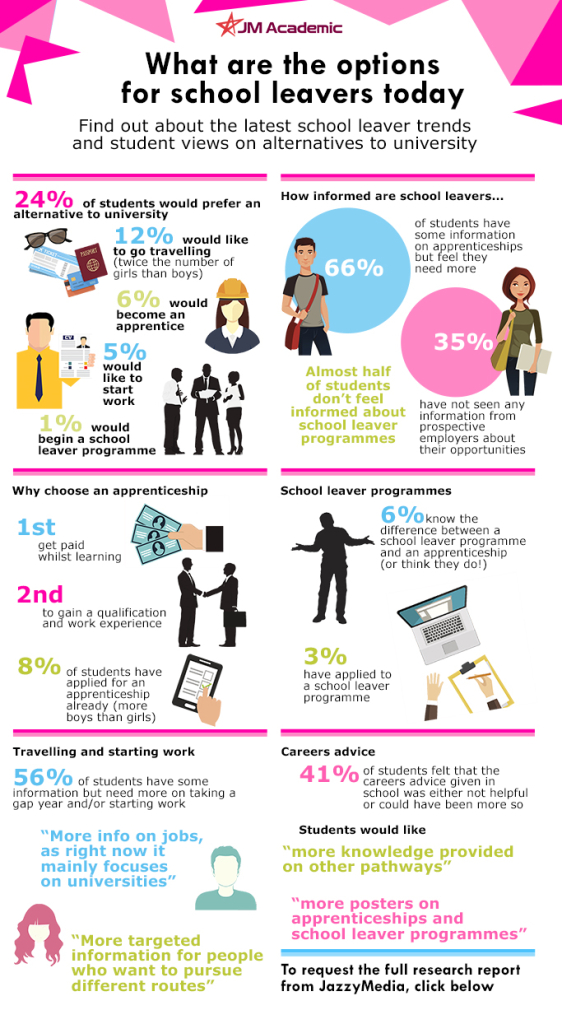 School Leaver Programmes and Apprenticeships Infographic